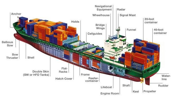 Организация и техника крепления гружёных контейнеров на палубе морского судна.