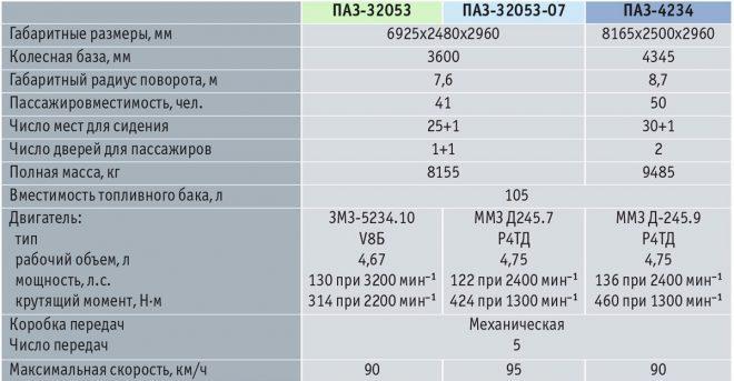 ПАЗ-4234 - технические характеристики автобуса