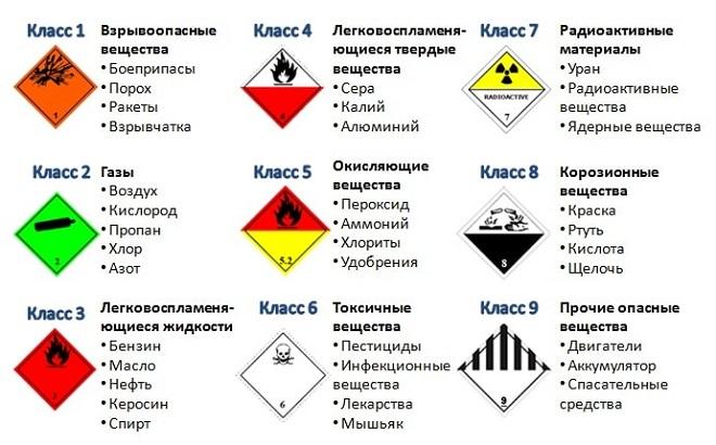 Классы опасности